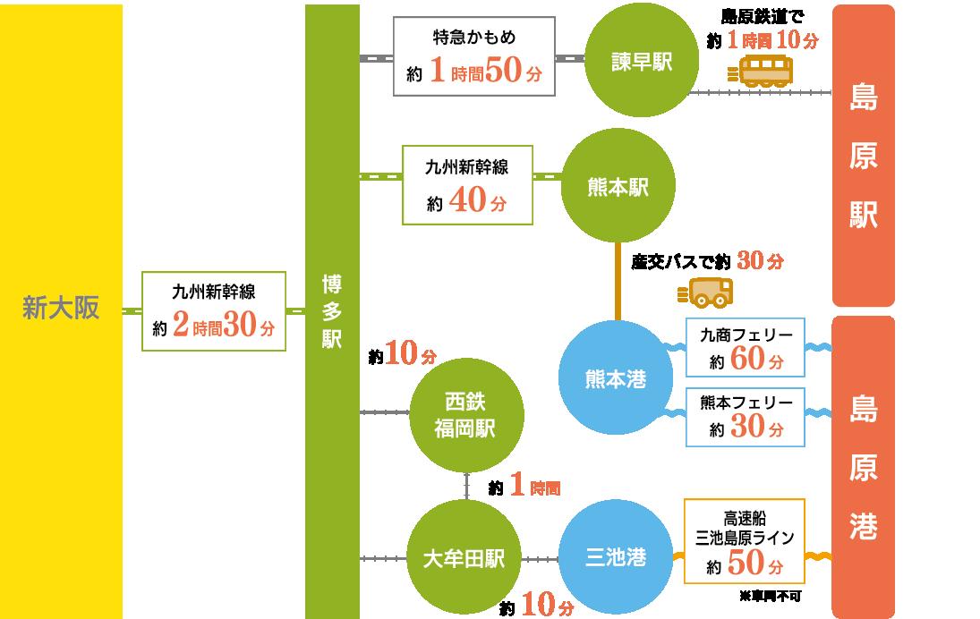 電車・新幹線ルート